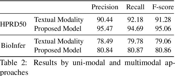 Figure 3 for Multimodal Graph-based Transformer Framework for Biomedical Relation Extraction