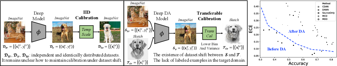 Figure 1 for Transferable Calibration with Lower Bias and Variance in Domain Adaptation