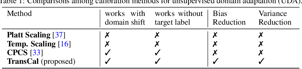 Figure 2 for Transferable Calibration with Lower Bias and Variance in Domain Adaptation