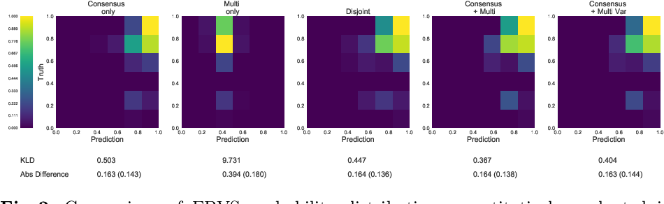 Figure 2 for Let's agree to disagree: learning highly debatable multirater labelling