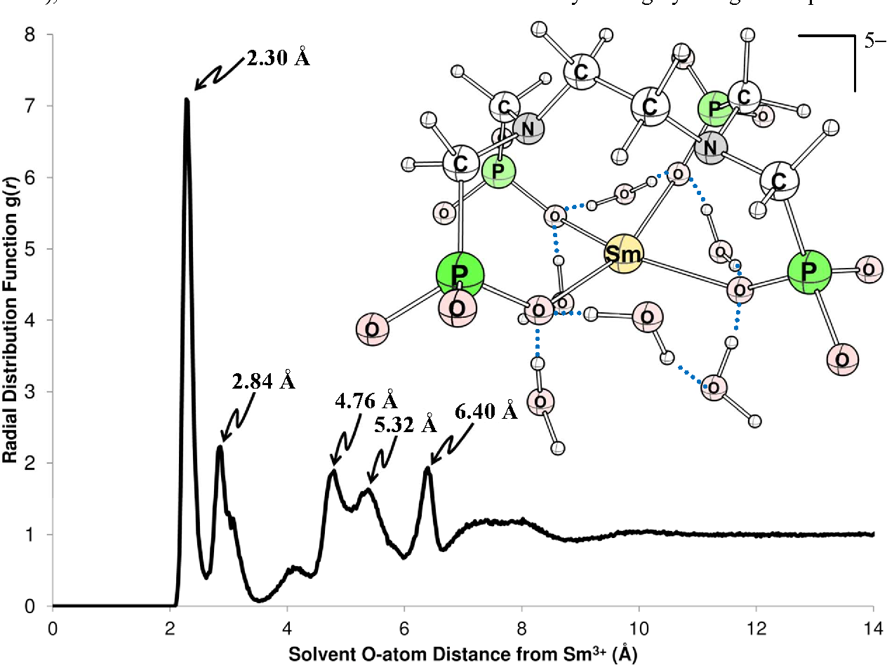 Figure 3 From Structural Characterization Of Smiiiedtmp Oxygen Atom Diagram Atoms Radial Distribution Function For Sm3 And Solvent O Md Simulations