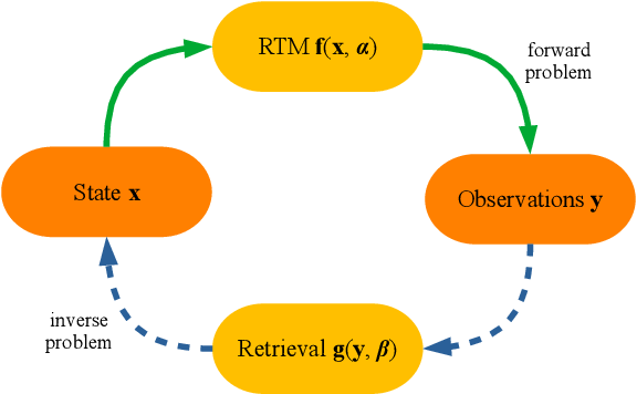 Figure 1 for A Perspective on Gaussian Processes for Earth Observation