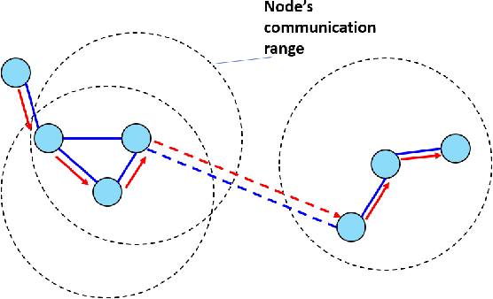 Figure 2 for Optimization for Reinforcement Learning: From Single Agent to Cooperative Agents