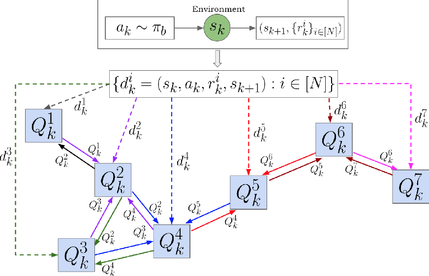 Figure 3 for Optimization for Reinforcement Learning: From Single Agent to Cooperative Agents