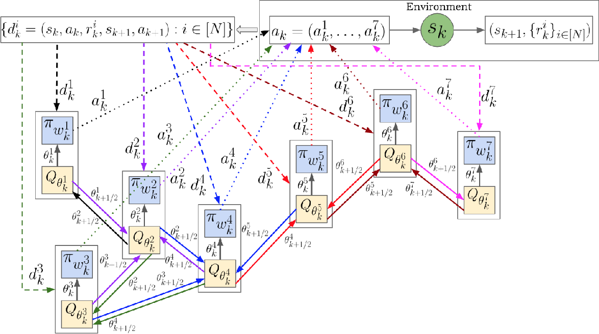 Figure 4 for Optimization for Reinforcement Learning: From Single Agent to Cooperative Agents