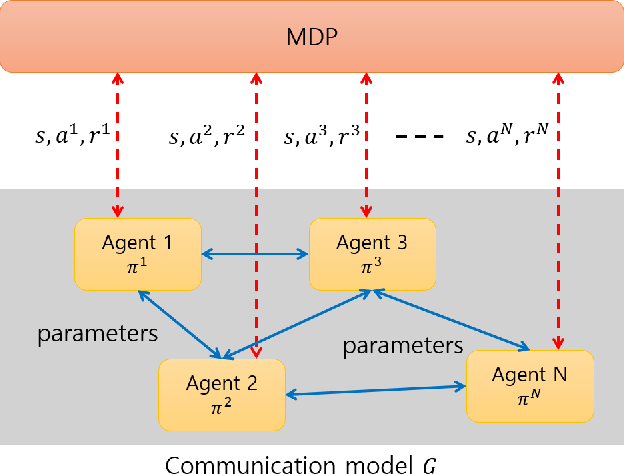 Figure 1 for Optimization for Reinforcement Learning: From Single Agent to Cooperative Agents