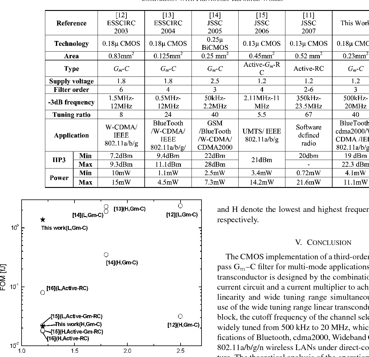 Figure 8 From A Wide Tuning Range G Rm Mc Filter For Multi Circuits 8211 Active Filters Mode Cmos Direct Conversion Wireless Receivers Semantic Scholar
