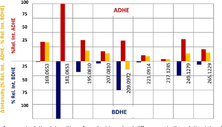 Figure 3. Comparison of percent relative intensities of product ions (and differences in the relative intensity of product ions) at MS4 for the epimers, 17α-dihydroequilin sulfate (ADHE) and 17β-dihydroequilin (BDHE)