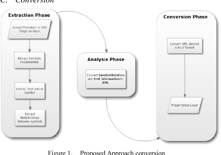 Transition between flow charts and Jackson Structured Program (JSP