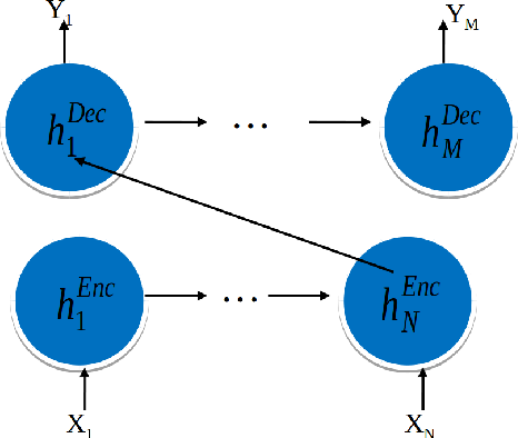 Figure 2 for Efficient Text Classification Using Tree-structured Multi-linear Principal Component Analysis