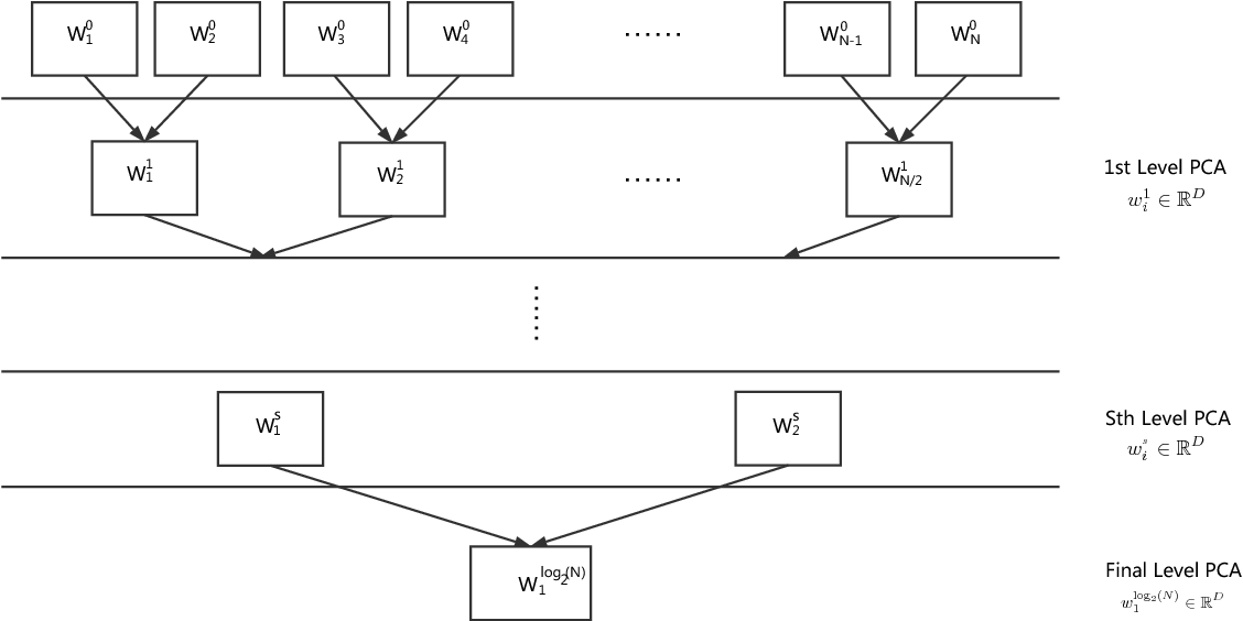 Figure 3 for Efficient Text Classification Using Tree-structured Multi-linear Principal Component Analysis