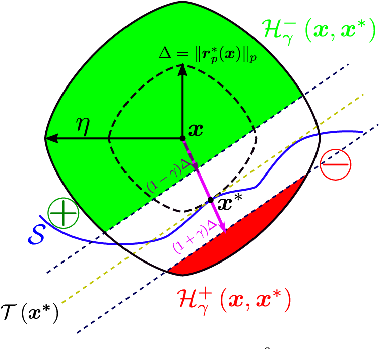 Figure 3 for Robustness of classifiers to uniform $\ell\_p$ and Gaussian noise