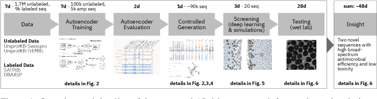 Figure 1 for Accelerating Antimicrobial Discovery with Controllable Deep Generative Models and Molecular Dynamics