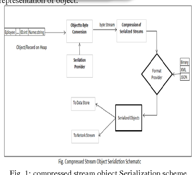 PDF] Performance Model of Object Serialization using GZip