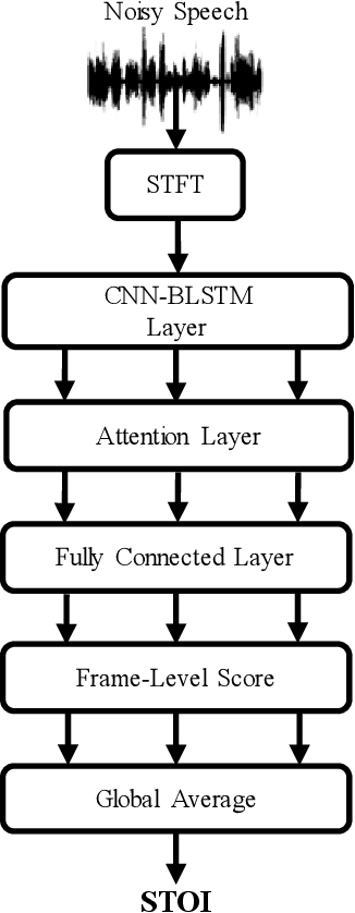 Figure 1 for STOI-Net: A Deep Learning based Non-Intrusive Speech Intelligibility Assessment Model