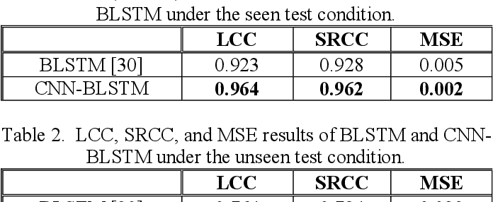 Figure 2 for STOI-Net: A Deep Learning based Non-Intrusive Speech Intelligibility Assessment Model