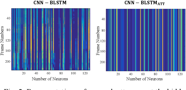 Figure 3 for STOI-Net: A Deep Learning based Non-Intrusive Speech Intelligibility Assessment Model