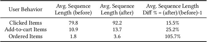 Figure 2 for DMBGN: Deep Multi-Behavior Graph Networks for Voucher Redemption Rate Prediction
