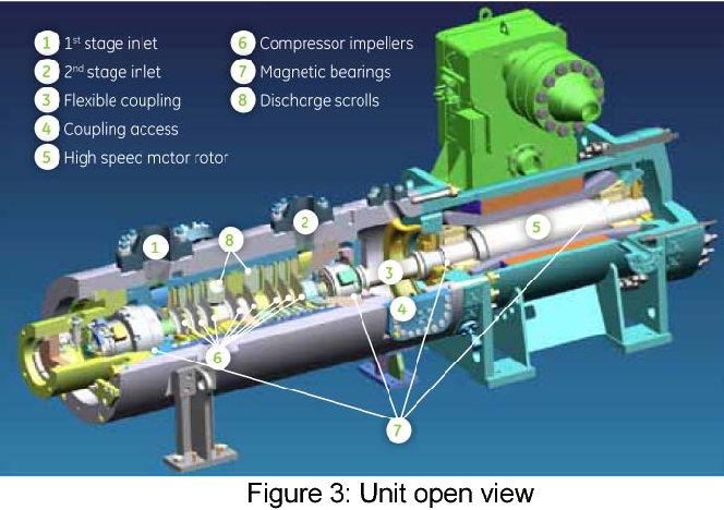Explosion protection of a motor integrated with compressor using