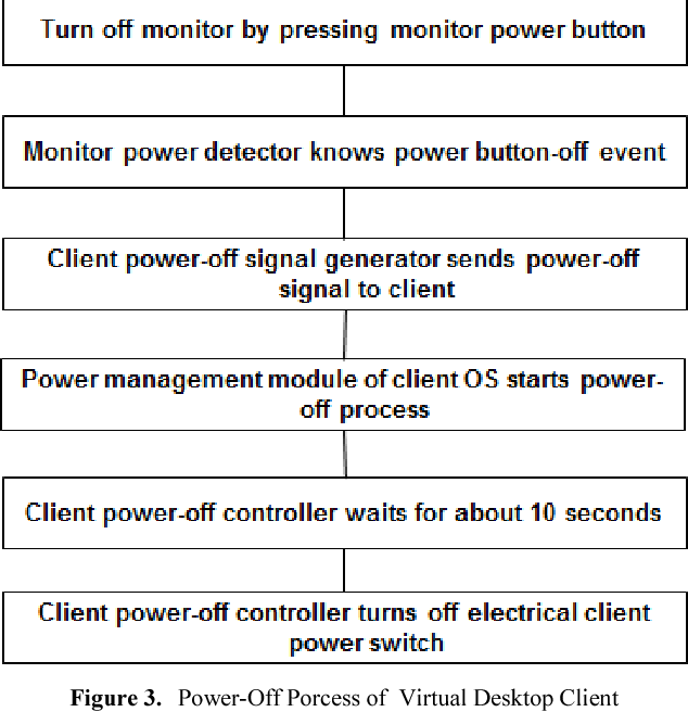 ARM-based thin virtual desktop client integrating electrical power