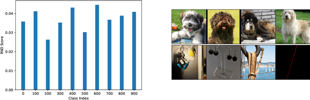 Figure 4 for Random Network Distillation as a Diversity Metric for Both Image and Text Generation