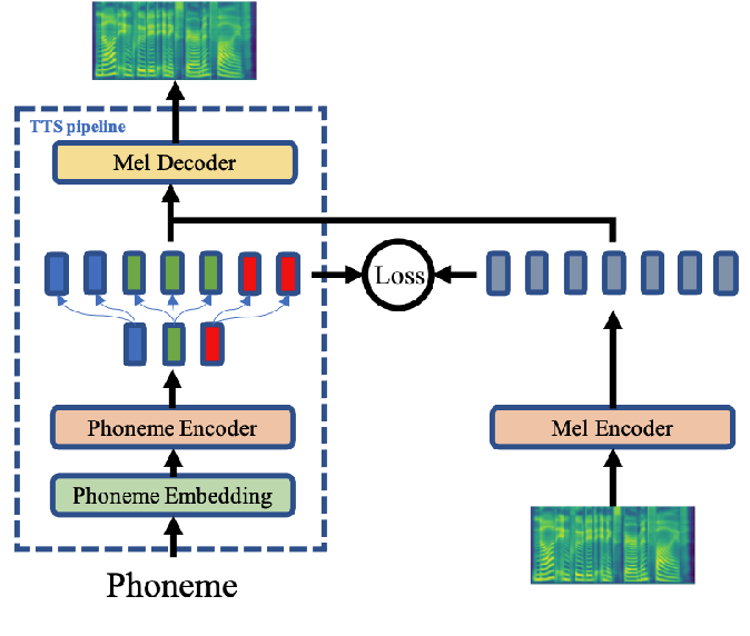 Figure 1 for AdaSpeech 2: Adaptive Text to Speech with Untranscribed Data