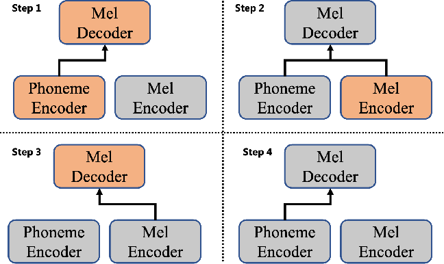 Figure 3 for AdaSpeech 2: Adaptive Text to Speech with Untranscribed Data