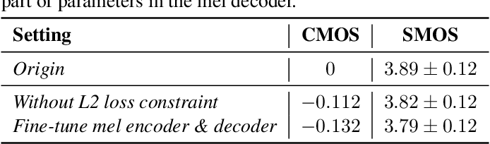 Figure 4 for AdaSpeech 2: Adaptive Text to Speech with Untranscribed Data