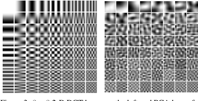 Figure 4 for DCT-SNN: Using DCT to Distribute Spatial Information over Time for Learning Low-Latency Spiking Neural Networks