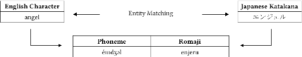 PDF] A Comparison of Entity Matching Methods between English