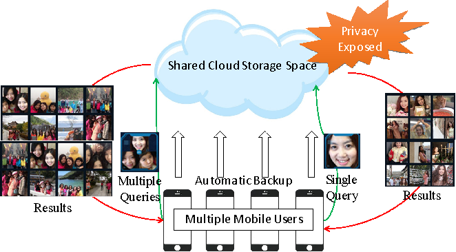 Figure 1 for Privacy Preserving Face Retrieval in the Cloud for Mobile Users