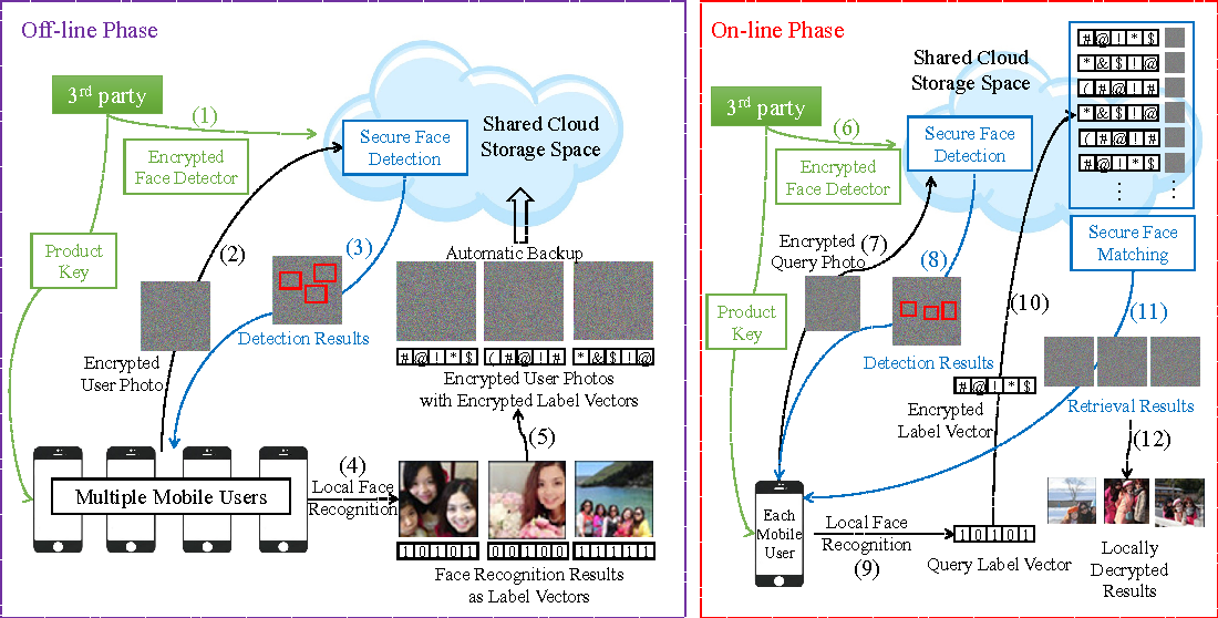 Figure 2 for Privacy Preserving Face Retrieval in the Cloud for Mobile Users
