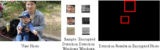 Figure 3 for Privacy Preserving Face Retrieval in the Cloud for Mobile Users