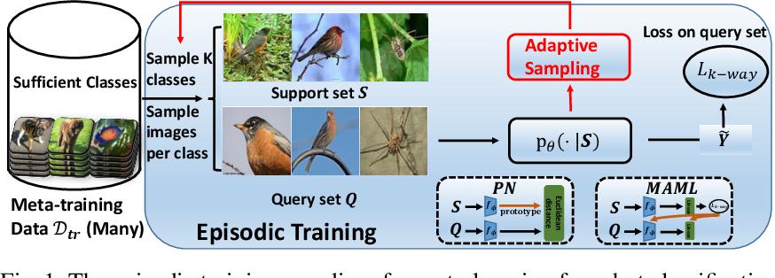 Figure 1 for Adaptive Task Sampling for Meta-Learning