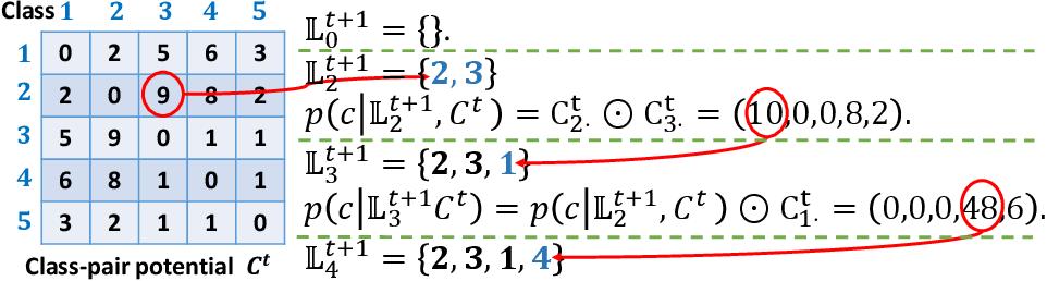 Figure 3 for Adaptive Task Sampling for Meta-Learning