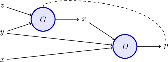 Figure 1 for Partially Conditioned Generative Adversarial Networks