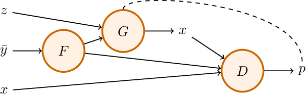 Figure 4 for Partially Conditioned Generative Adversarial Networks
