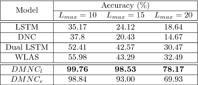 Figure 2 for Dual Memory Neural Computer for Asynchronous Two-view Sequential Learning