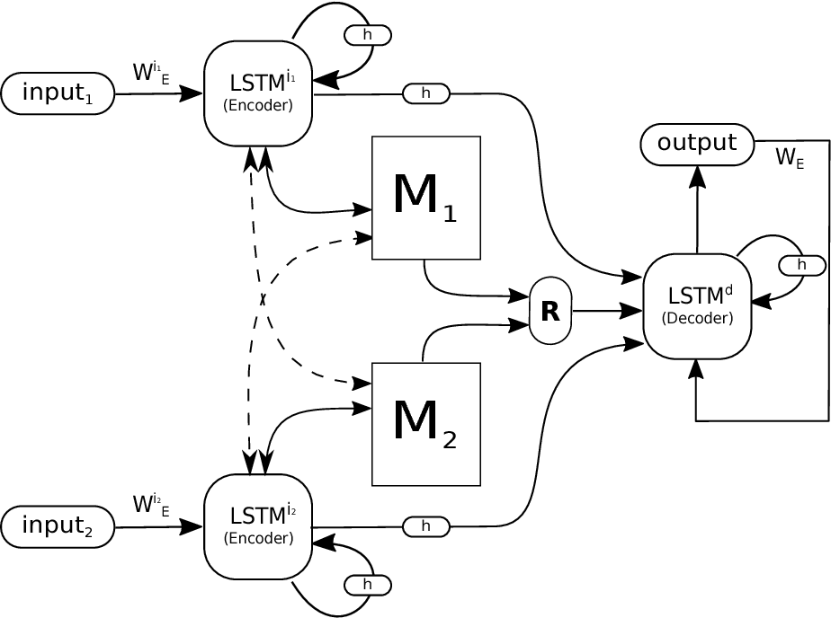 Figure 1 for Dual Memory Neural Computer for Asynchronous Two-view Sequential Learning