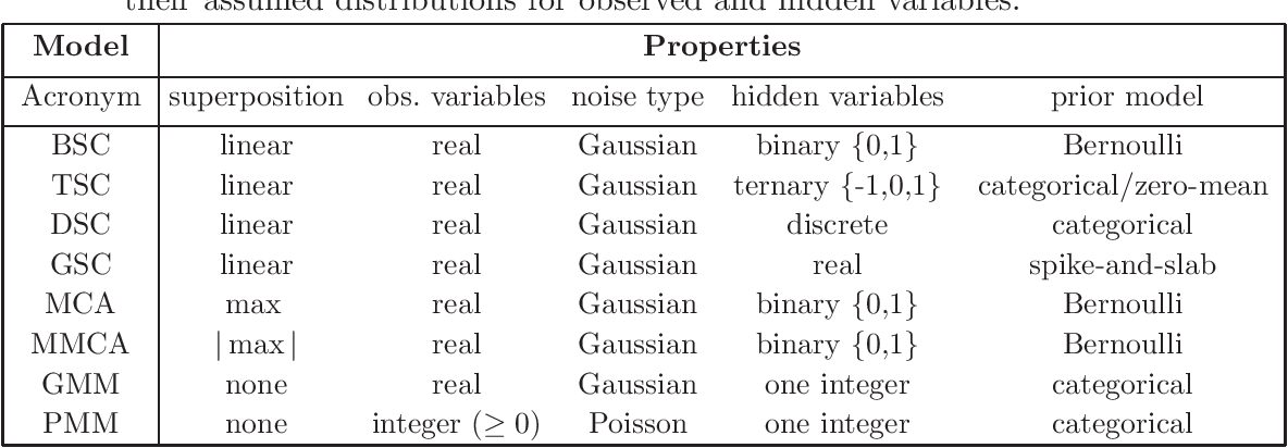 Figure 1 for ProSper -- A Python Library for Probabilistic Sparse Coding with Non-Standard Priors and Superpositions
