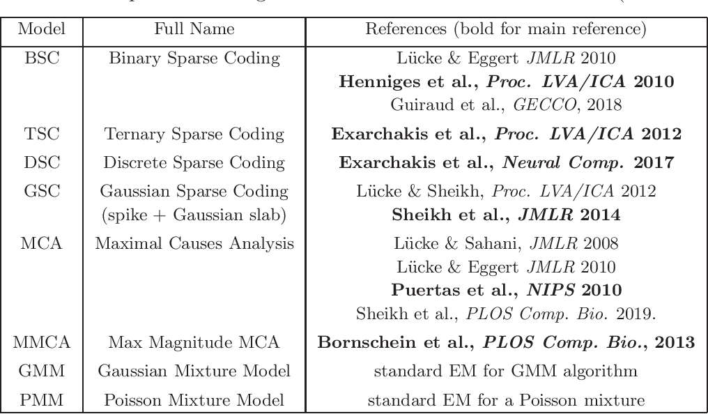 Figure 2 for ProSper -- A Python Library for Probabilistic Sparse Coding with Non-Standard Priors and Superpositions