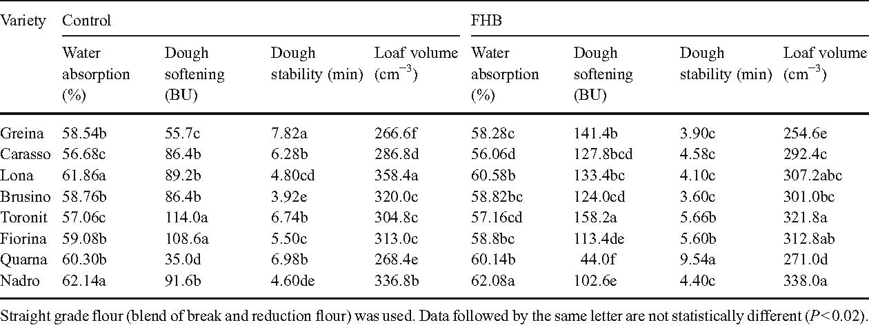 Characterisation of kernel resistance against Fusarium