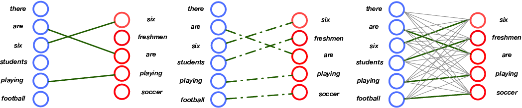 Figure 1 for Improving Sequence-to-Sequence Learning via Optimal Transport