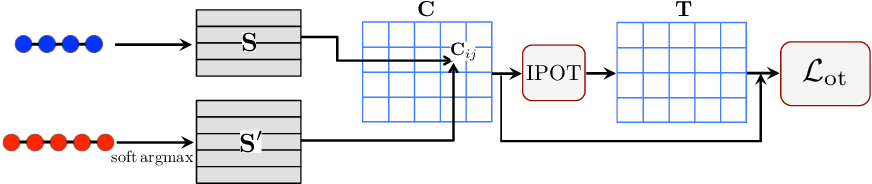 Figure 2 for Improving Sequence-to-Sequence Learning via Optimal Transport