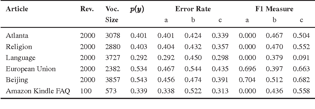 Figure 4 for Local Space-Time Smoothing for Version Controlled Documents