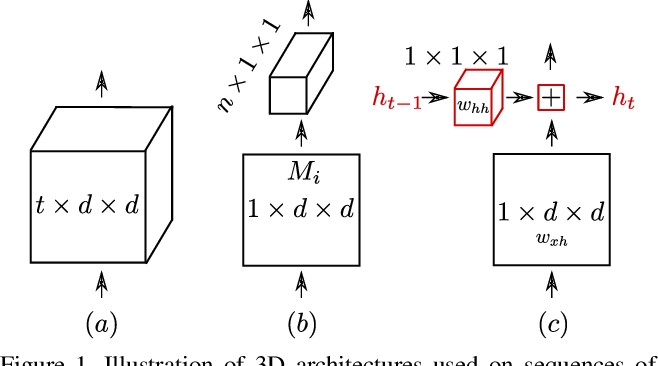 Figure 1 for Recurrence to the Rescue: Towards Causal Spatiotemporal Representations