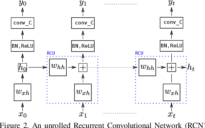 Figure 3 for Recurrence to the Rescue: Towards Causal Spatiotemporal Representations