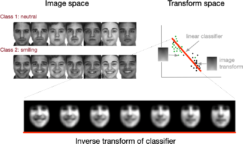 Figure 3 for Partitioning signal classes using transport transforms for data analysis and machine learning