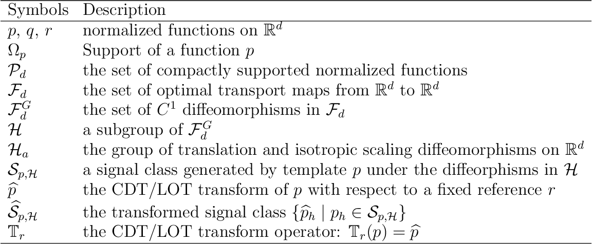 Figure 2 for Partitioning signal classes using transport transforms for data analysis and machine learning