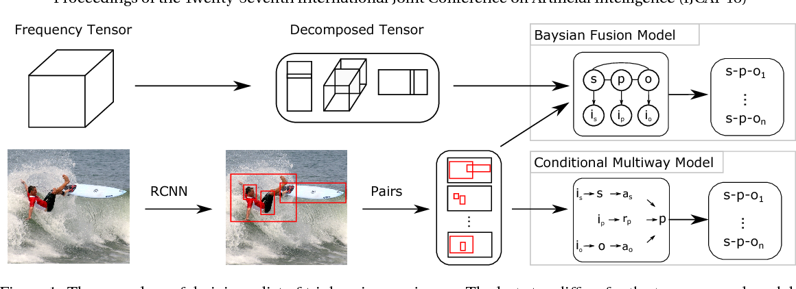 Figure 1 for Improving Information Extraction from Images with Learned Semantic Models